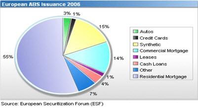 תיאור ההנפקות באירופה בשנת 2006