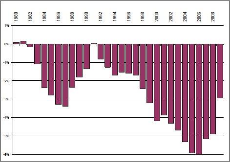 """החשבון השוטף של ארה""""ב באחוזי תוצר:"""