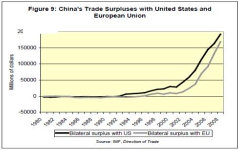"""עודפי המסחר בין סין לארה""""ב והאיחוד האירופאי"""